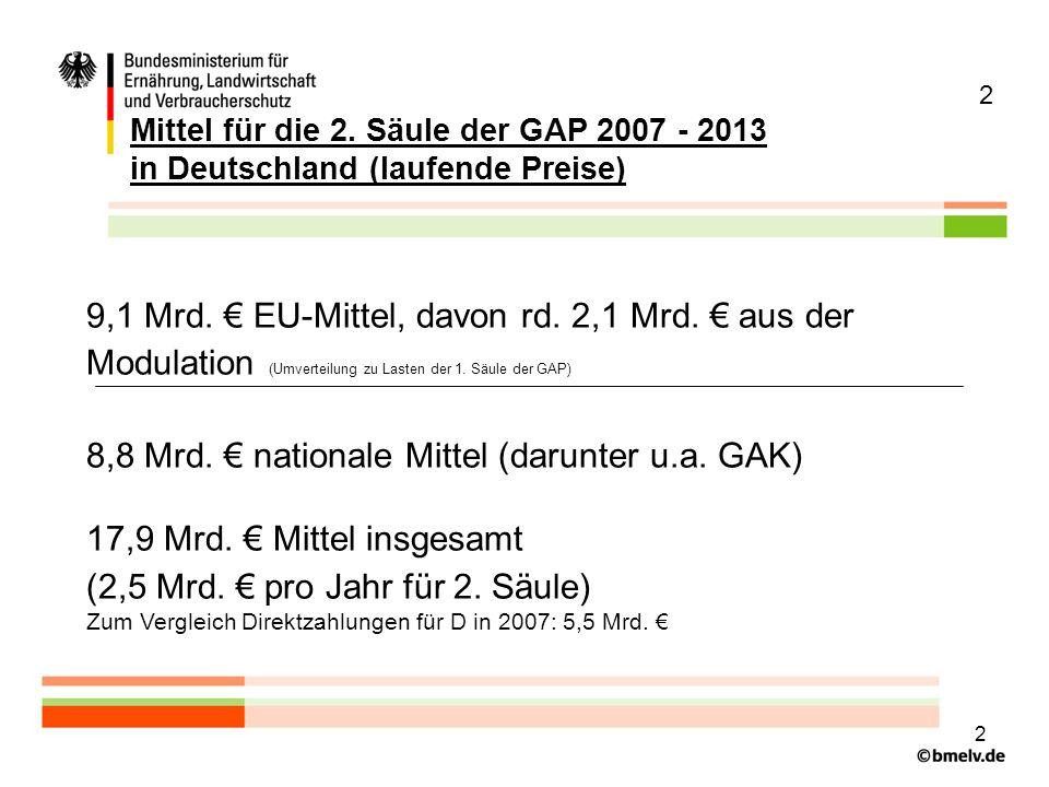 8,8 Mrd. € nationale Mittel (darunter u.a. GAK)