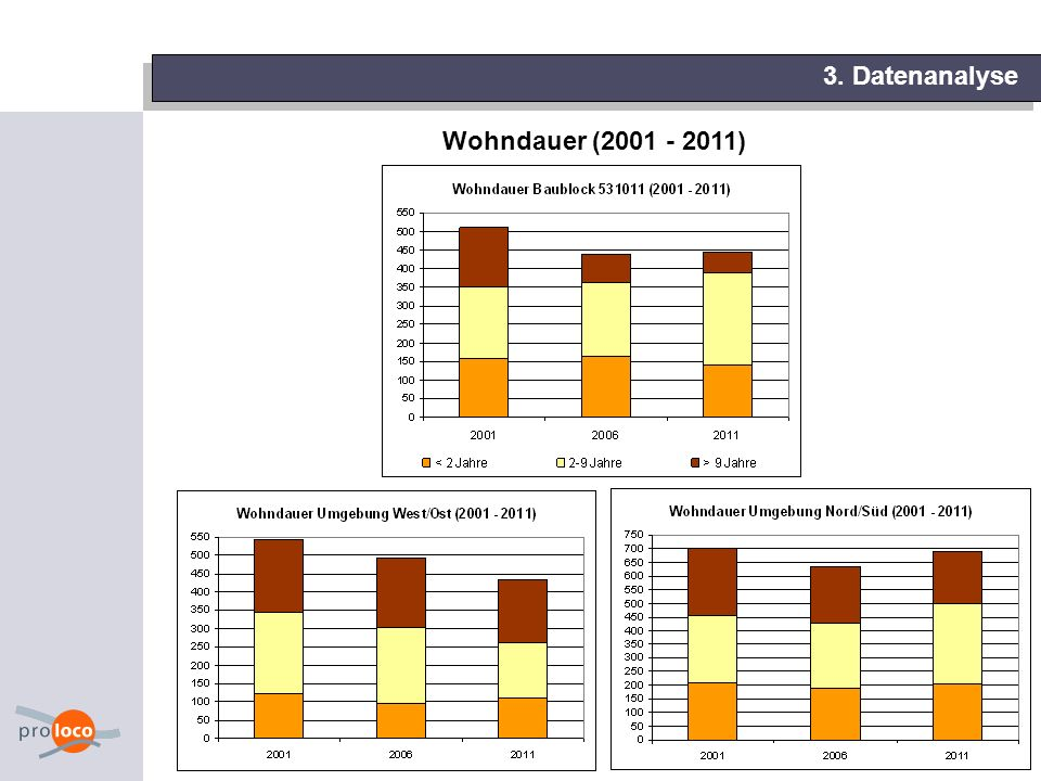 3. Datenanalyse Wohndauer (2001 - 2011) 10