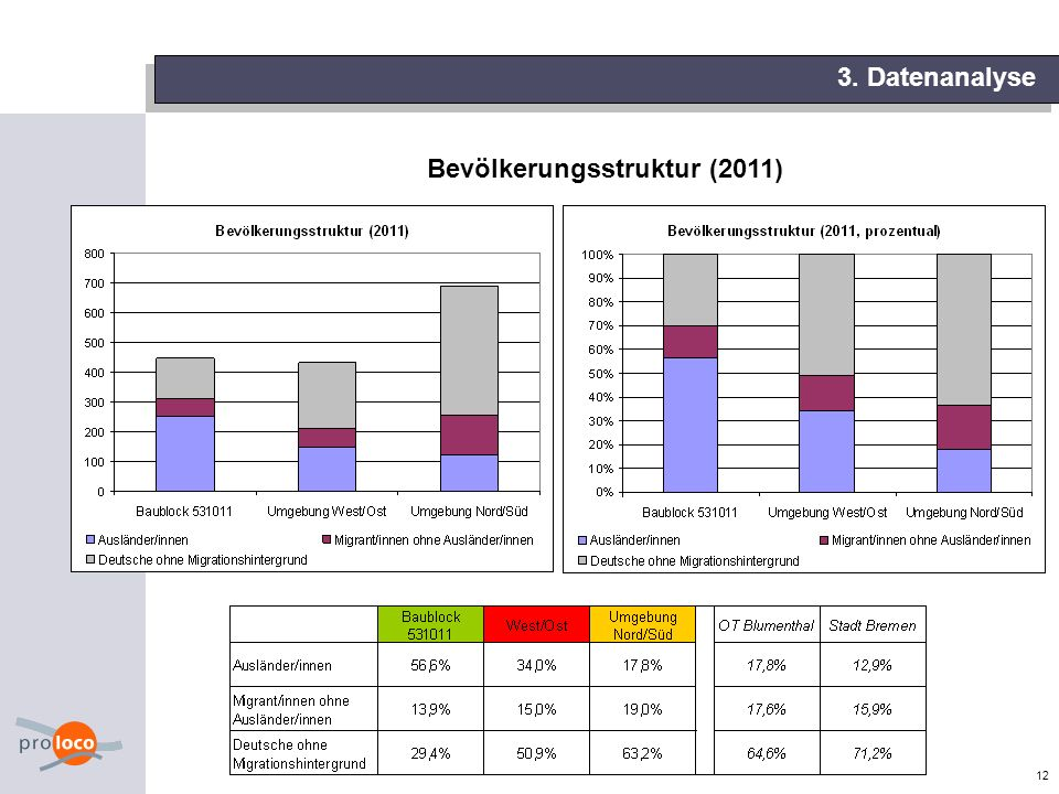 Bevölkerungsstruktur (2011)