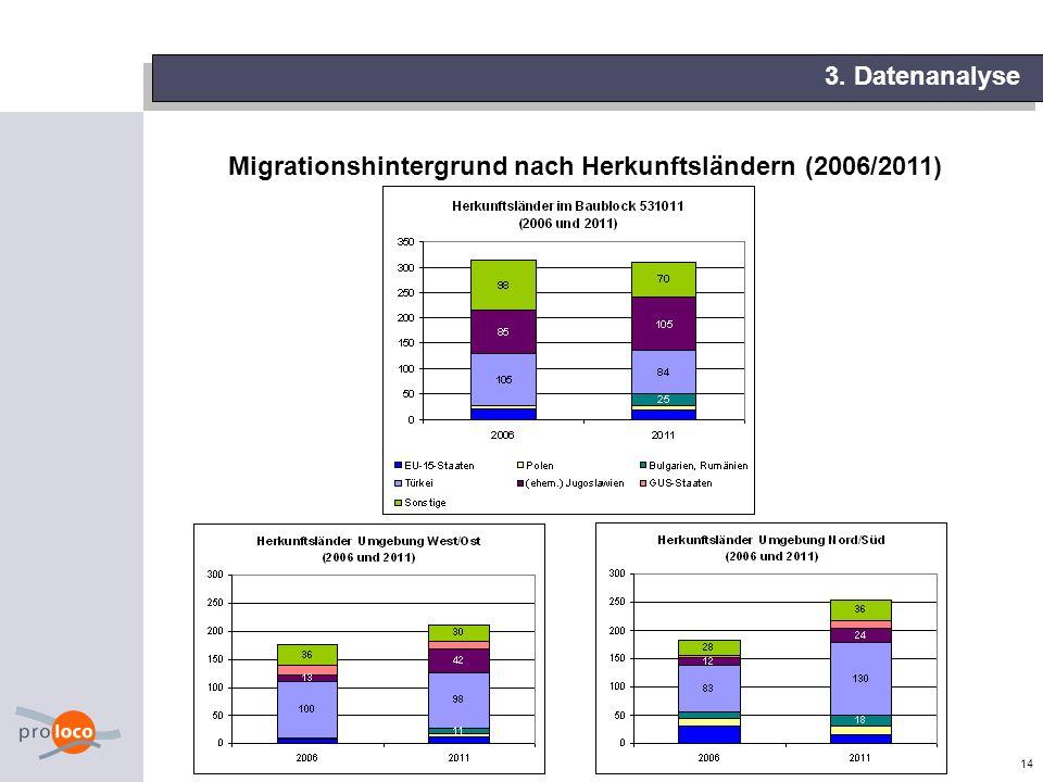 Migrationshintergrund nach Herkunftsländern (2006/2011)