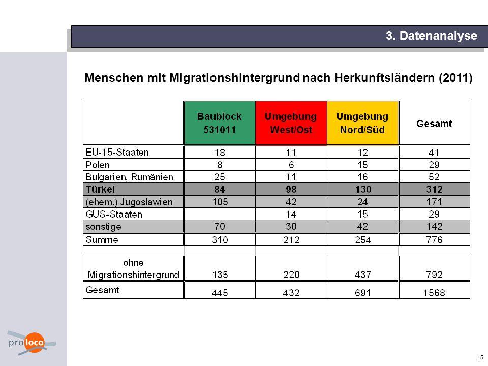 Menschen mit Migrationshintergrund nach Herkunftsländern (2011)