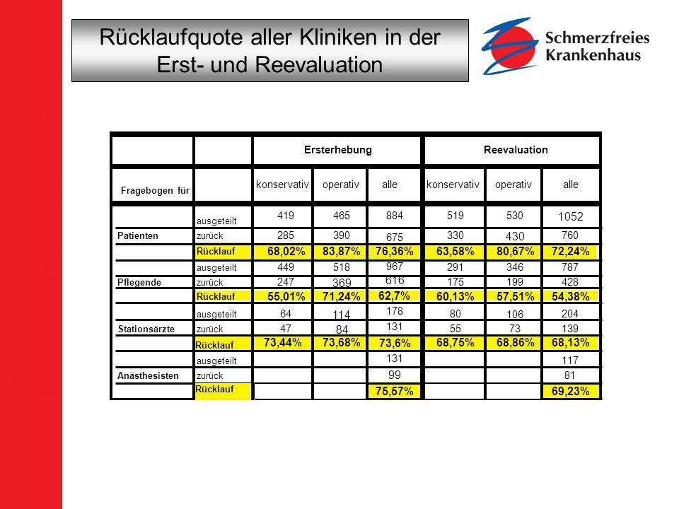 Rücklaufquote aller Kliniken in der Erst- und Reevaluation