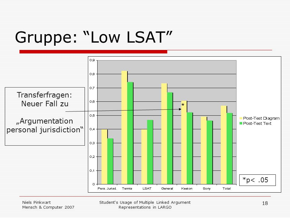 Gruppe: Low LSAT * Transferfragen: Neuer Fall zu