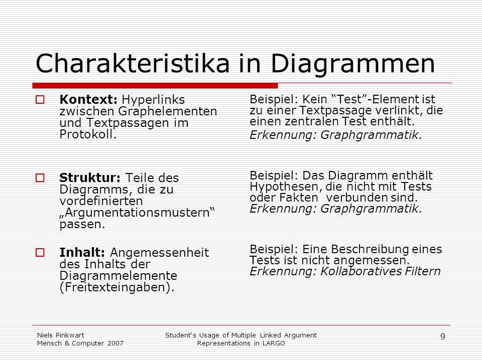 Charakteristika in Diagrammen