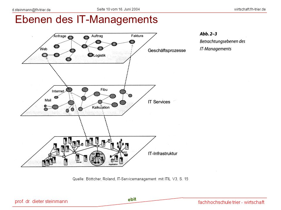 Ebenen des IT-Managements