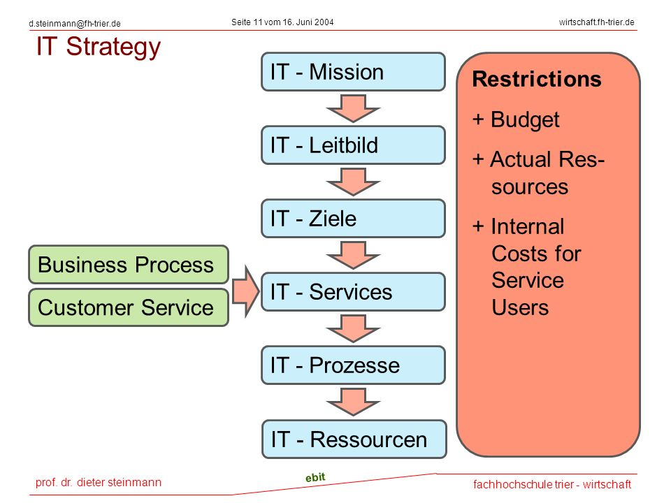 IT Strategy IT - Mission Restrictions + Budget + Actual Res-sources