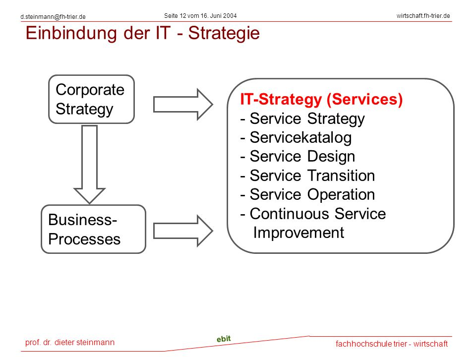 Einbindung der IT - Strategie