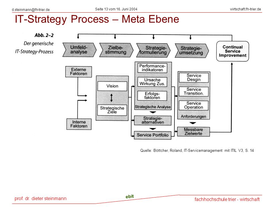 IT-Strategy Process – Meta Ebene