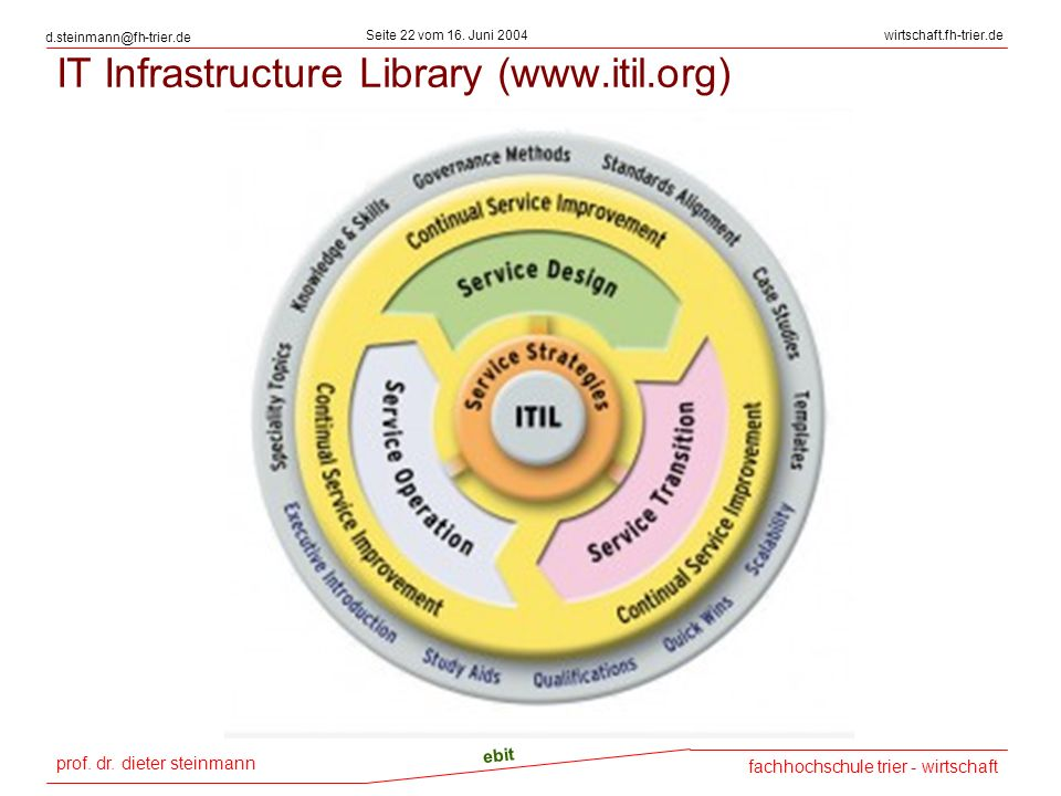 IT Infrastructure Library (