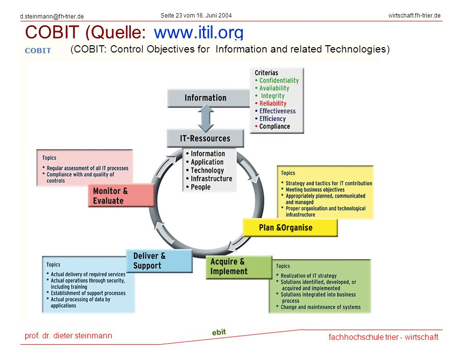 COBIT (Quelle: