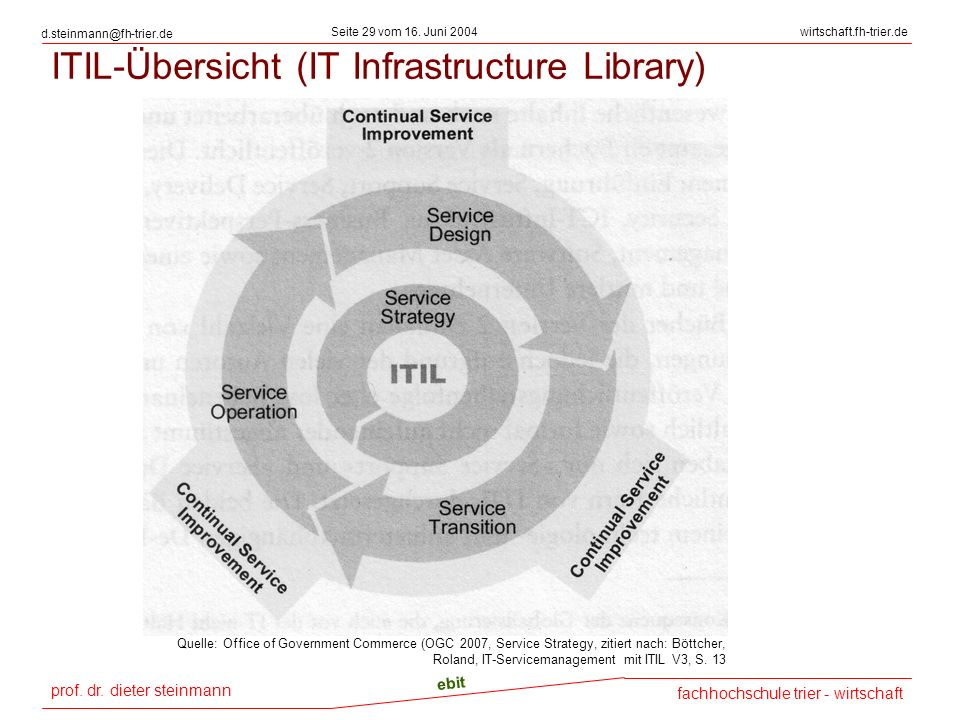 ITIL-Übersicht (IT Infrastructure Library)