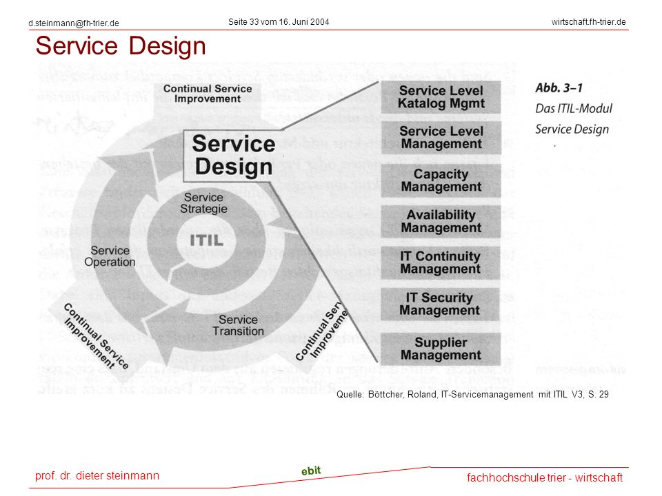 Service Design Quelle: Böttcher, Roland, IT-Servicemanagement mit ITIL V3, S. 29