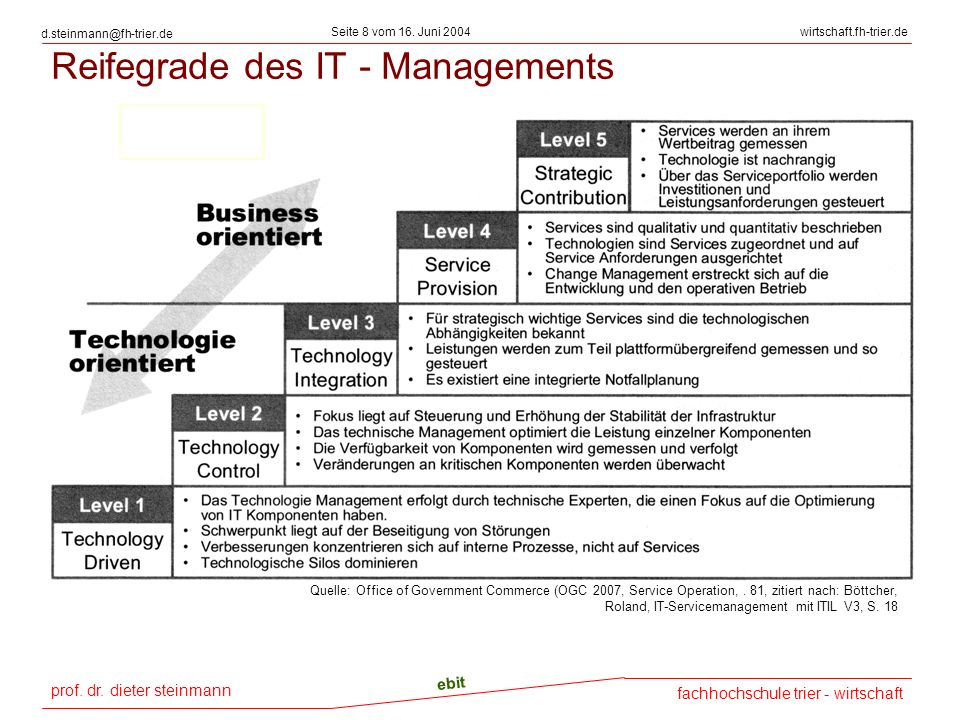 Reifegrade des IT - Managements