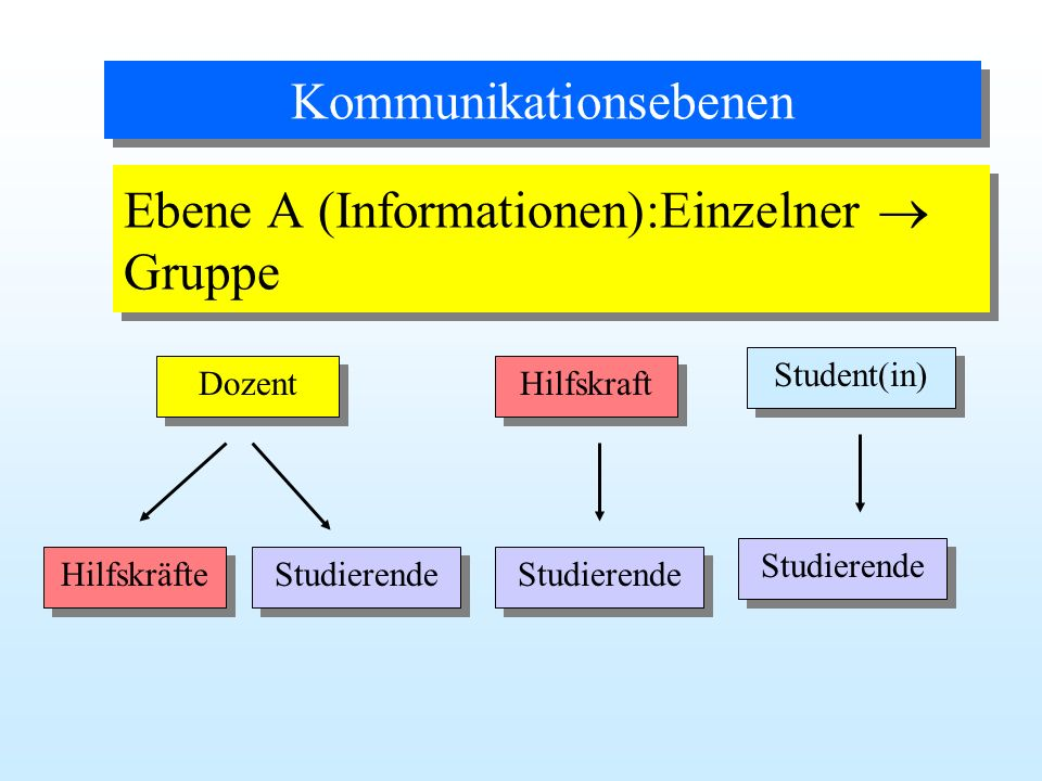 Ebene A (Informationen):Einzelner  Gruppe