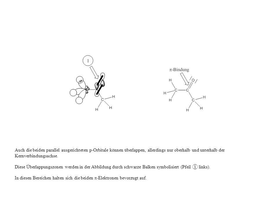 Auch die beiden parallel ausgerichteten p-Orbitale können überlappen, allerdings nur oberhalb und unterhalb der Kernverbindungsachse.