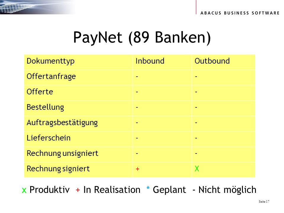 PayNet (89 Banken) Dokumenttyp. Inbound. Outbound. Offertanfrage. - Offerte. Bestellung. Auftragsbestätigung.