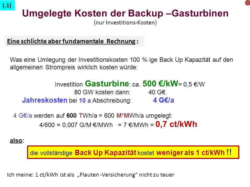 Umgelegte Kosten der Backup –Gasturbinen (nur Investitions-Kosten)