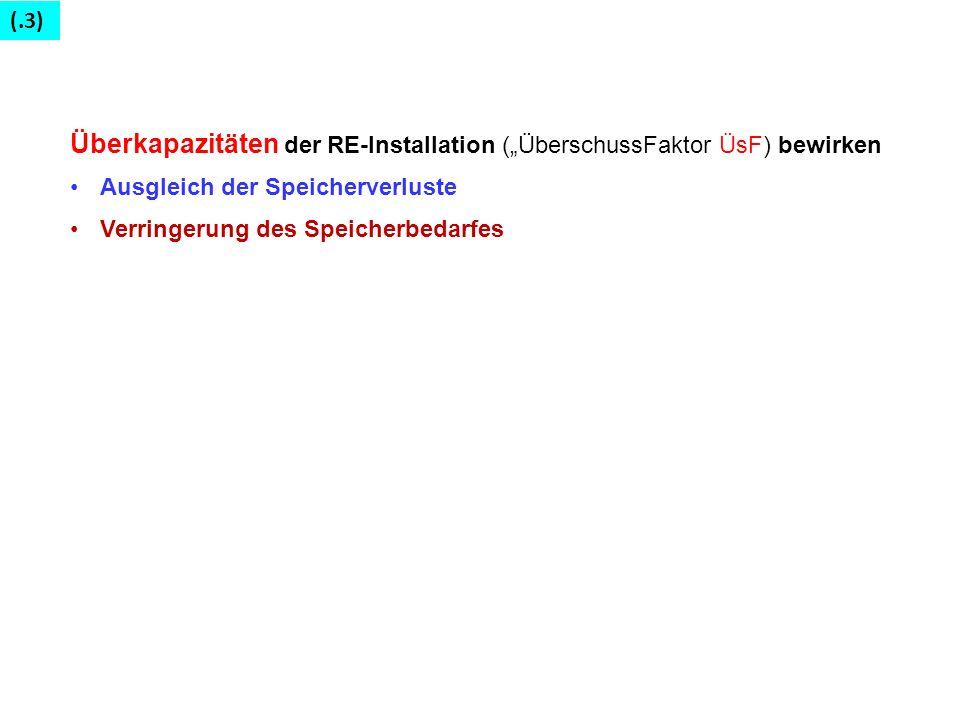 """Überkapazitäten der RE-Installation (""""ÜberschussFaktor ÜsF) bewirken"""