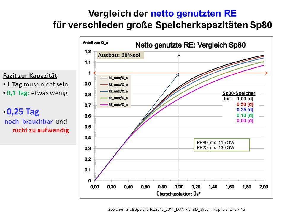 Vergleich der netto genutzten RE