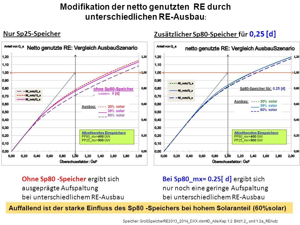 Modifikation der netto genutzten RE durch unterschiedlichen RE-Ausbau:
