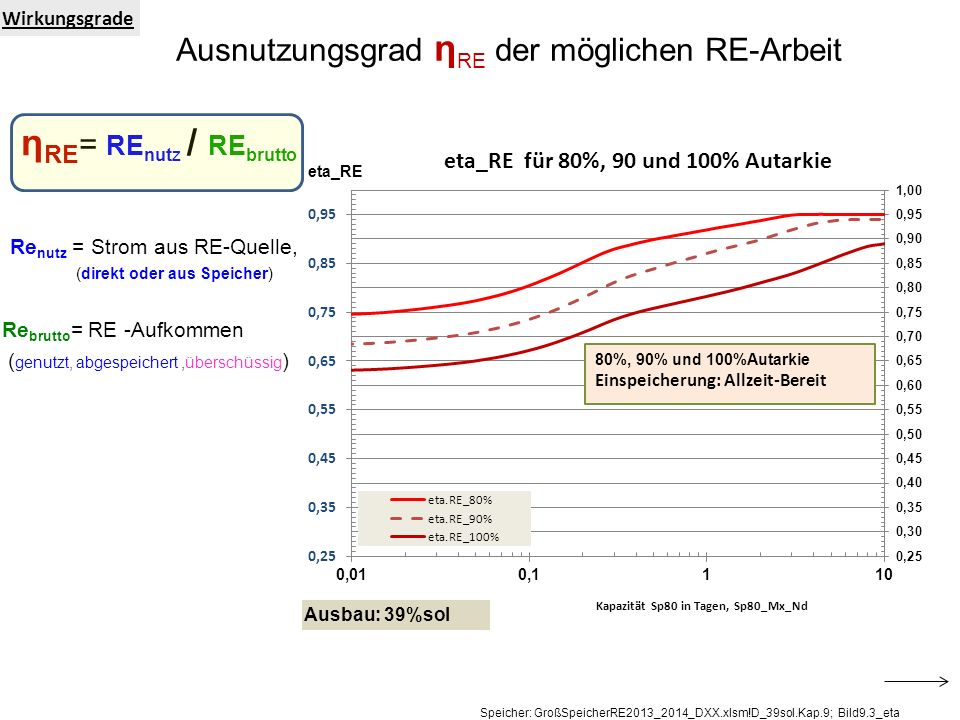 ηRE= REnutz / REbrutto Ausnutzungsgrad ηRE der möglichen RE-Arbeit