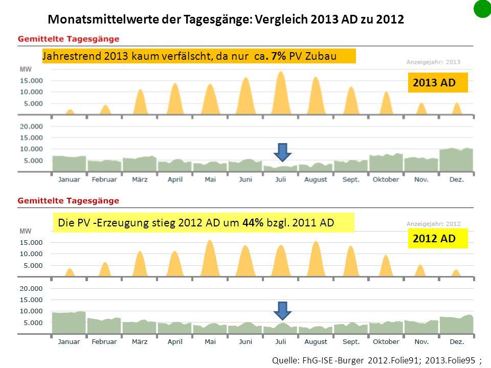 Monatsmittelwerte der Tagesgänge: Vergleich 2013 AD zu 2012
