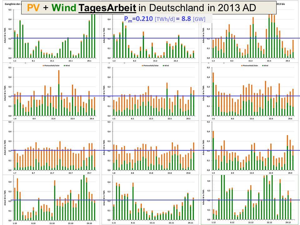 PV + Wind TagesArbeit in Deutschland in 2013 AD
