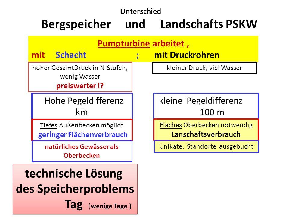 Unterschied Bergspeicher und Landschafts PSKW