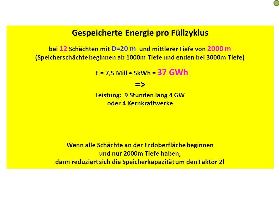 => Gespeicherte Energie pro Füllzyklus