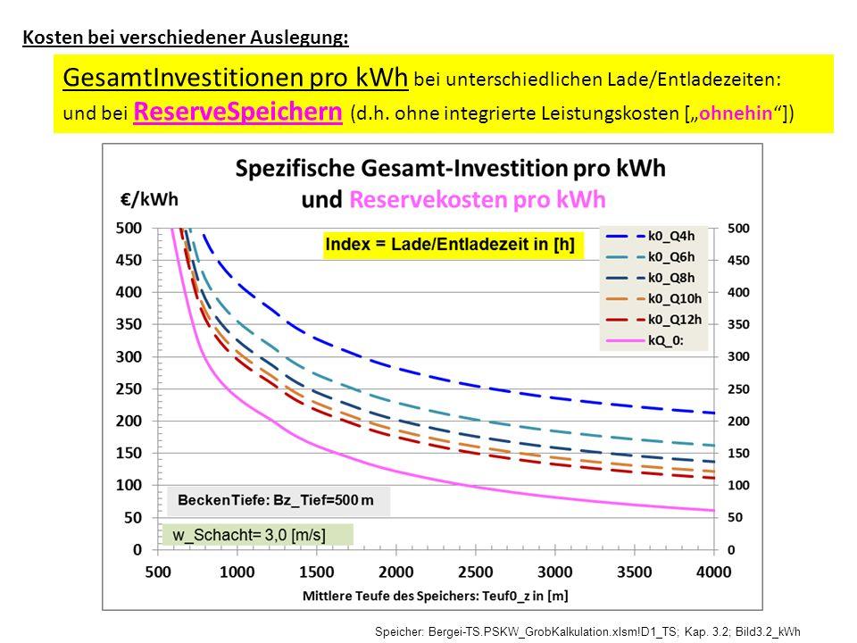 GesamtInvestitionen pro kWh bei unterschiedlichen Lade/Entladezeiten: