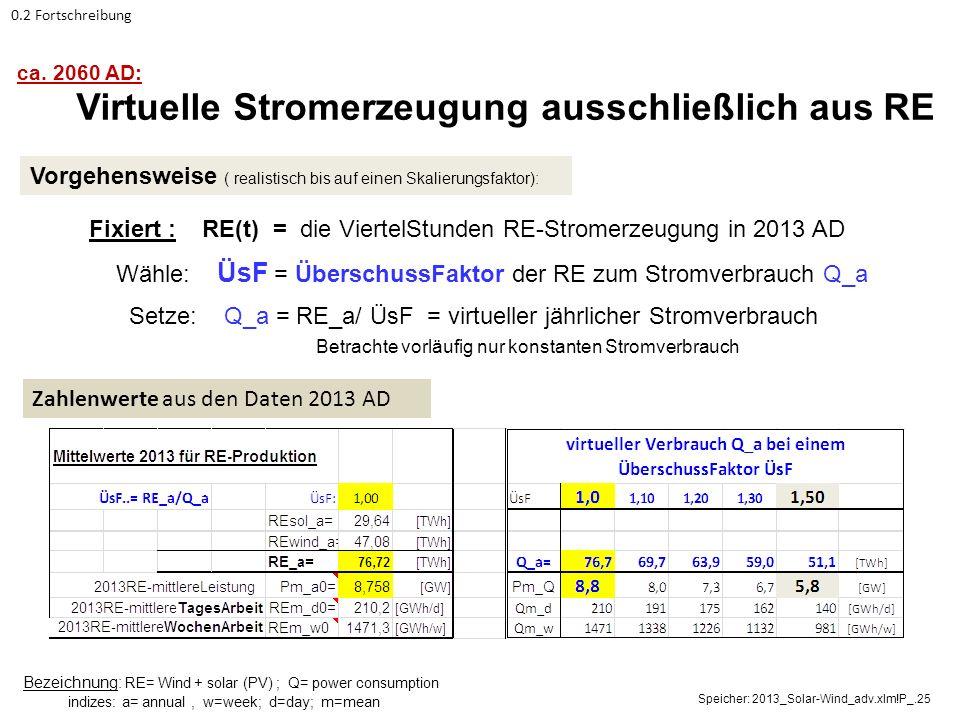 Fixiert : RE(t) = die ViertelStunden RE-Stromerzeugung in 2013 AD