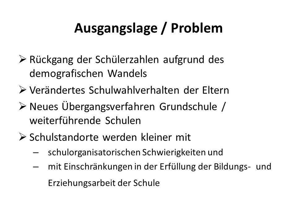 Ausgangslage / Problem