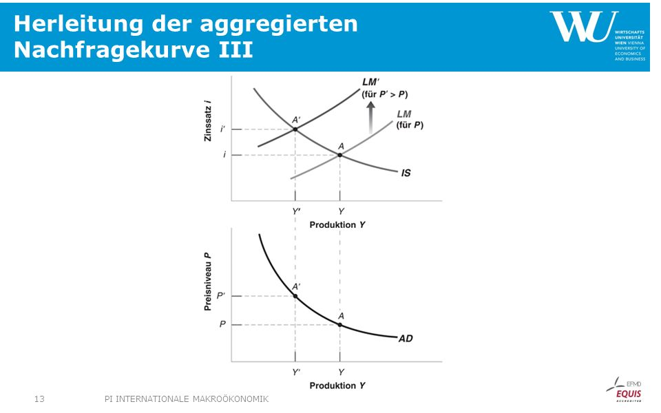 Herleitung der aggregierten Nachfragekurve III
