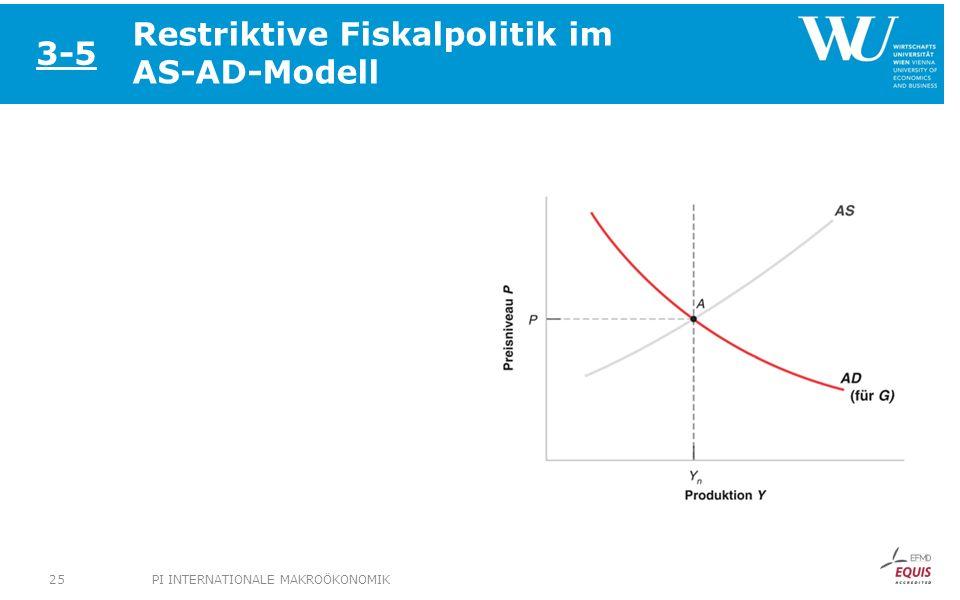 Restriktive Fiskalpolitik im AS-AD-Modell