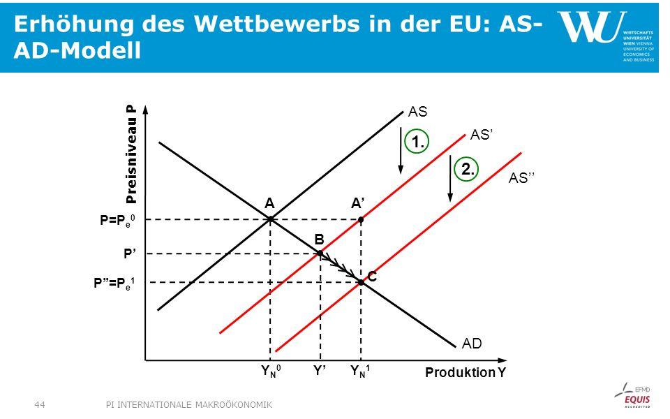 Erhöhung des Wettbewerbs in der EU: AS-AD-Modell