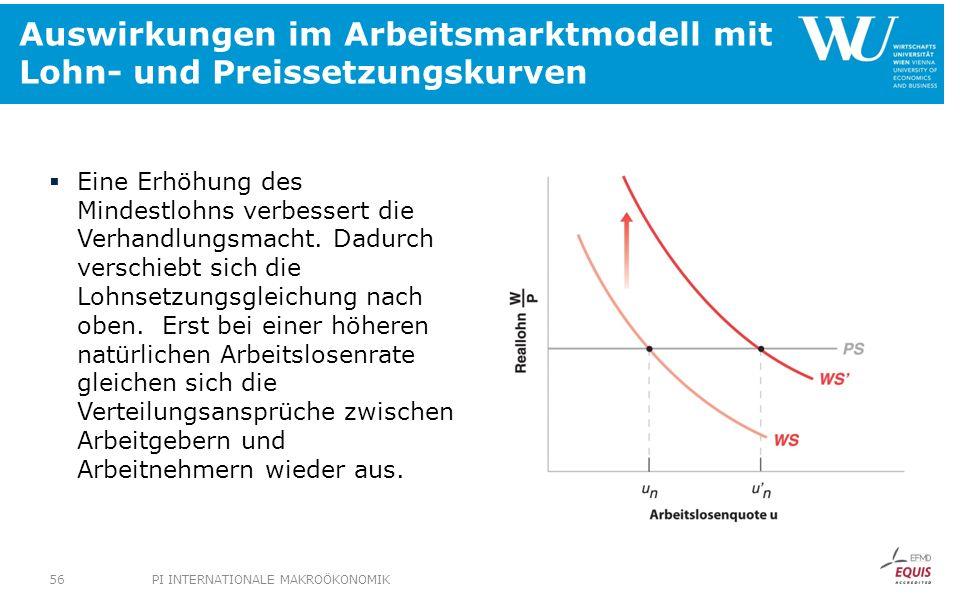 Auswirkungen im Arbeitsmarktmodell mit Lohn- und Preissetzungskurven