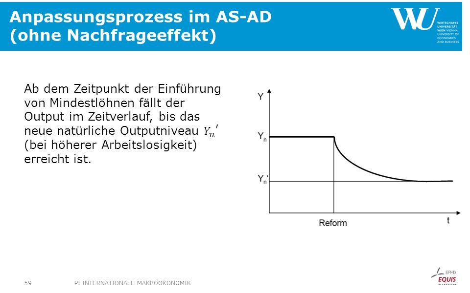 Anpassungsprozess im AS-AD (ohne Nachfrageeffekt)