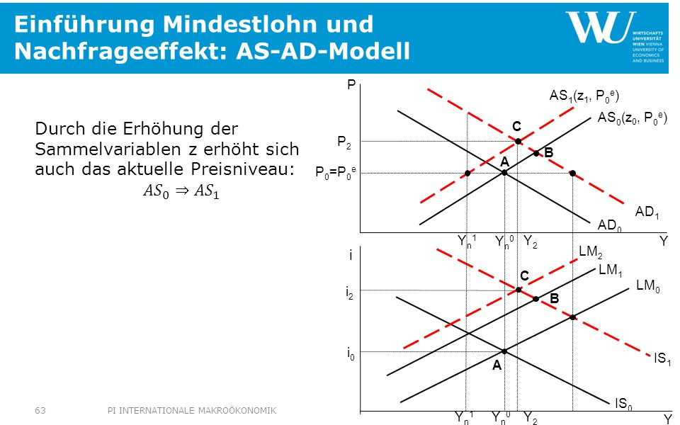 Einführung Mindestlohn und Nachfrageeffekt: AS-AD-Modell