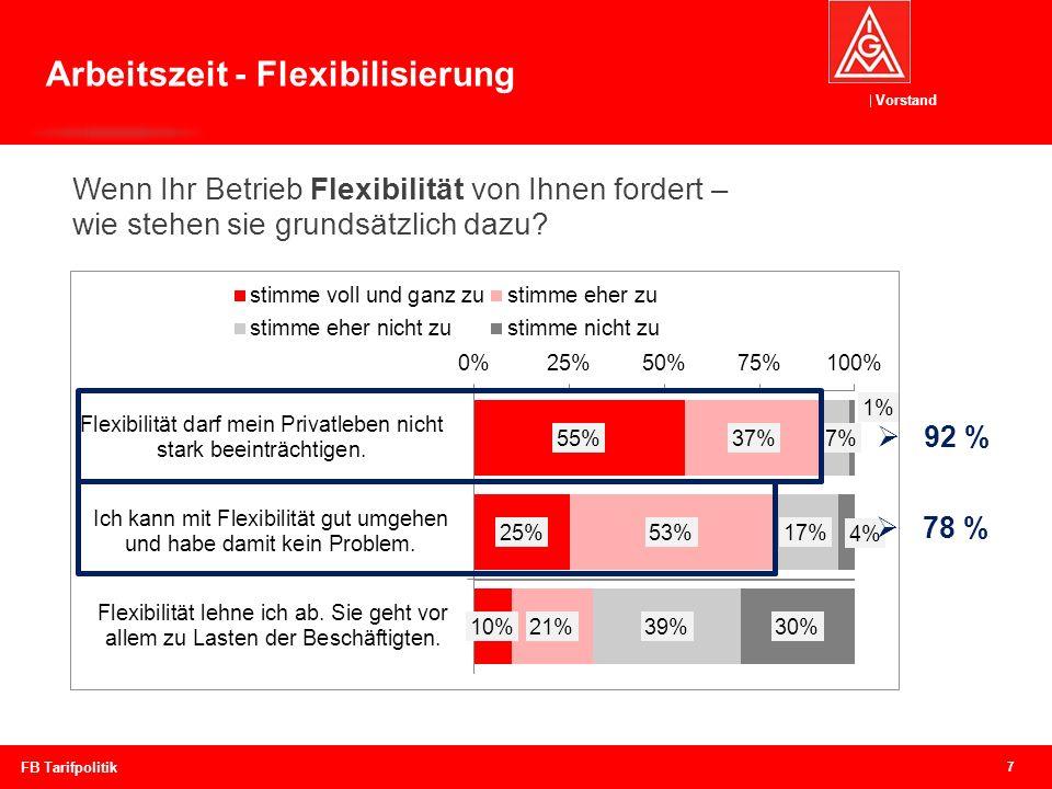 Arbeitszeit - Flexibilisierung