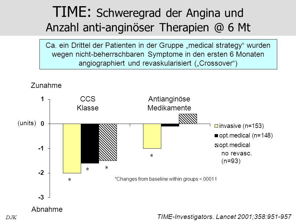 Antianginöse Medikamente