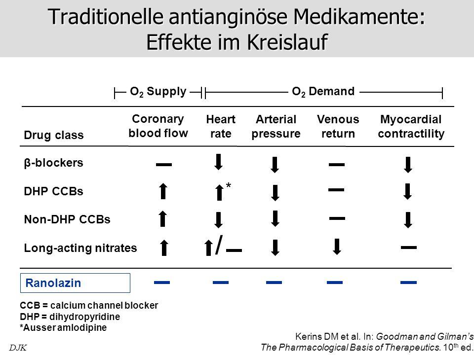 Traditionelle antianginöse Medikamente: Effekte im Kreislauf