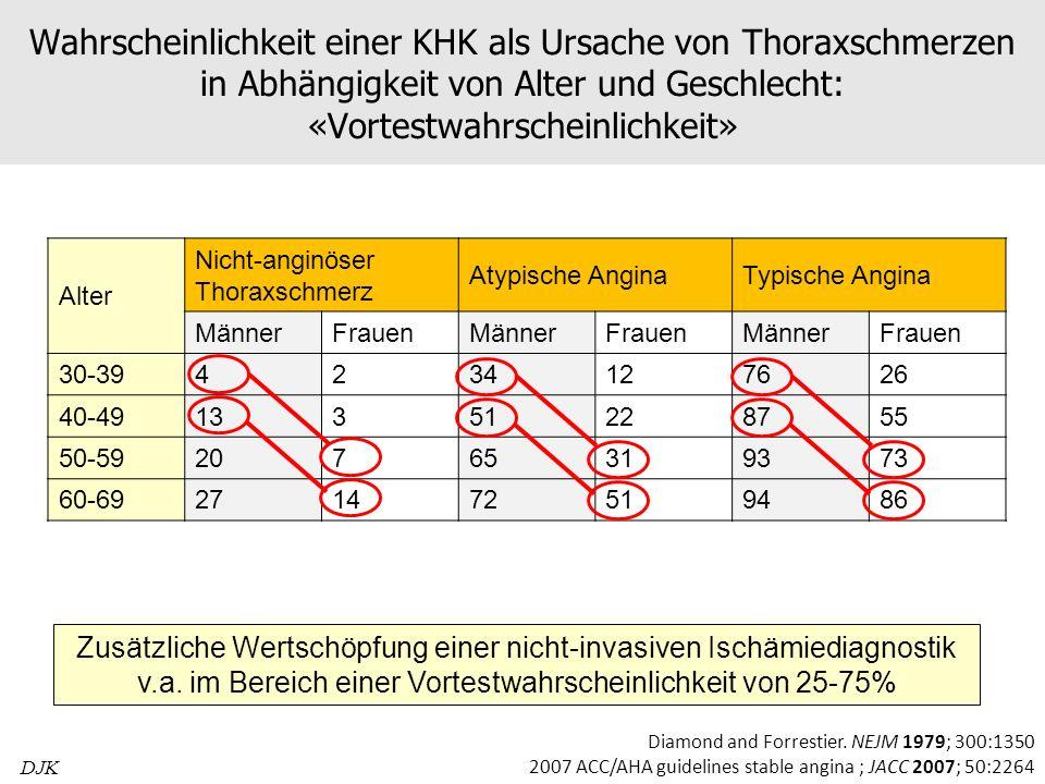 Wahrscheinlichkeit einer KHK als Ursache von Thoraxschmerzen in Abhängigkeit von Alter und Geschlecht: «Vortestwahrscheinlichkeit»