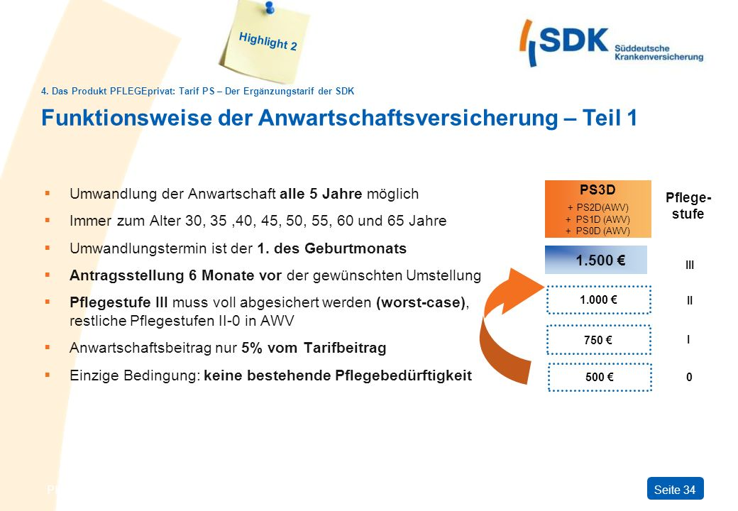 PS3D + PS2D(AWV) + PS1D (AWV) + PS0D (AWV)