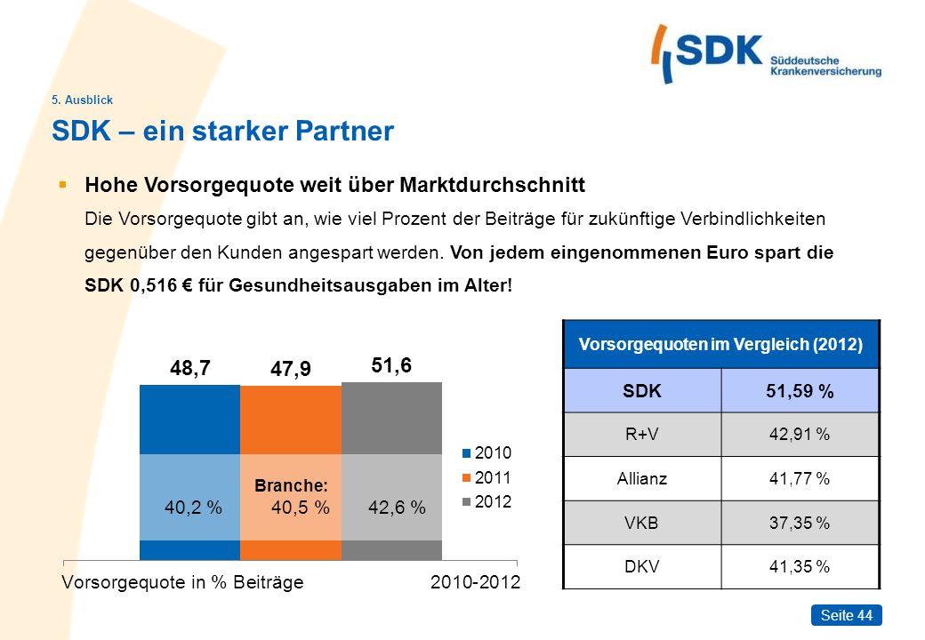 Vorsorgequoten im Vergleich (2012)