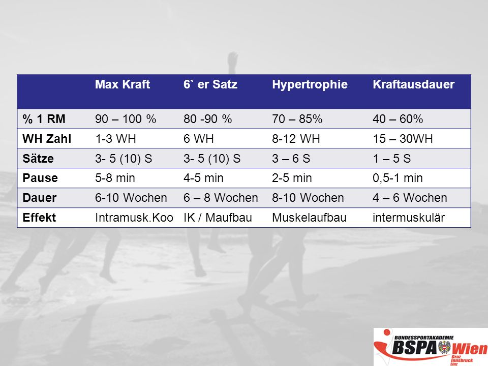 Max Kraft 6` er Satz. Hypertrophie. Kraftausdauer. % 1 RM. 90 – 100 % 80 -90 % 70 – 85% 40 – 60%