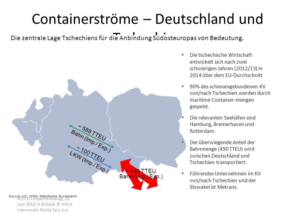 Containerströme – Deutschland und Tschechien