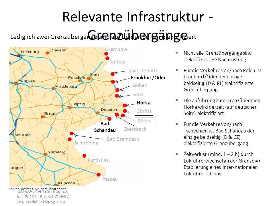 Relevante Infrastruktur - Grenzübergänge