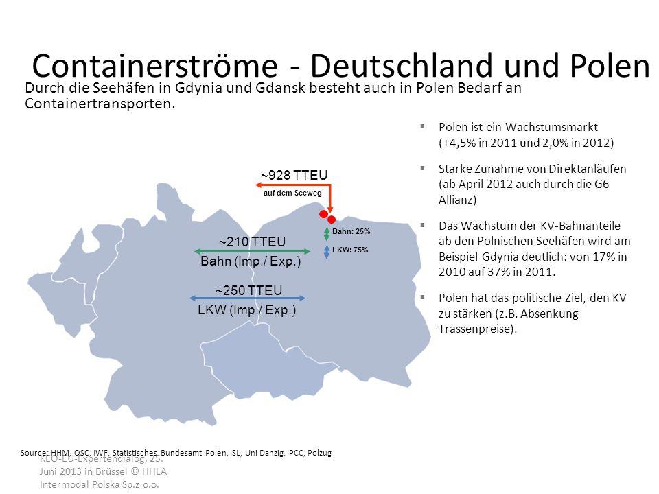 Containerströme - Deutschland und Polen