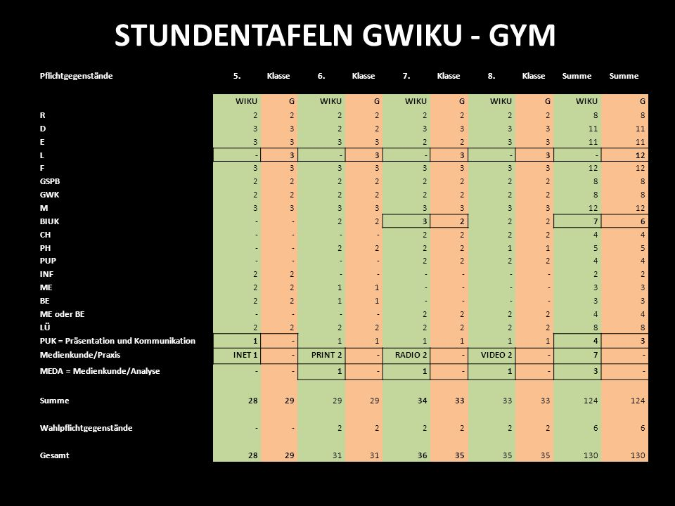 STUNDENTAFELN GWIKU - GYM