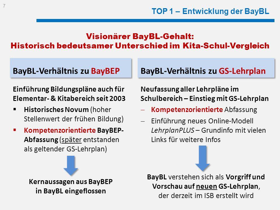 TOP 1 – Entwicklung der BayBL